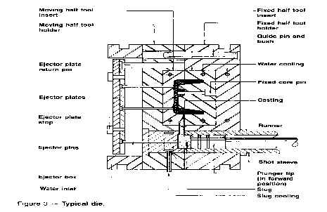 What is die casting?   Pace Industries