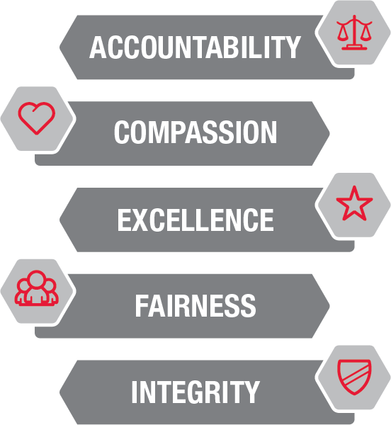 Accountability, compassion, excellence, fairness and integrity