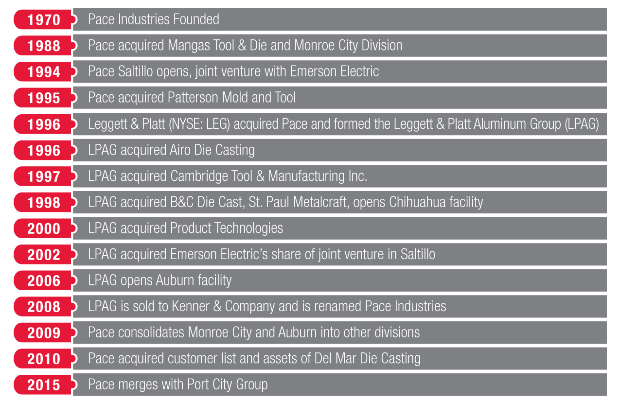 Pace Industries Revised Company Timeline_v2